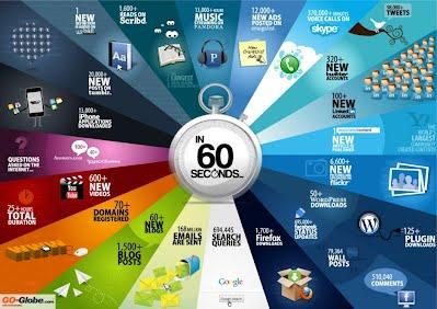 CAda 60 segundos en internet