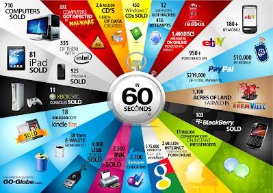 60 segundos en internet 2