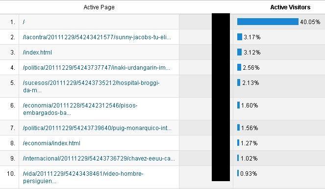 Google Analytics para los portadistas
