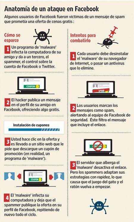 Spam en las redes sociales