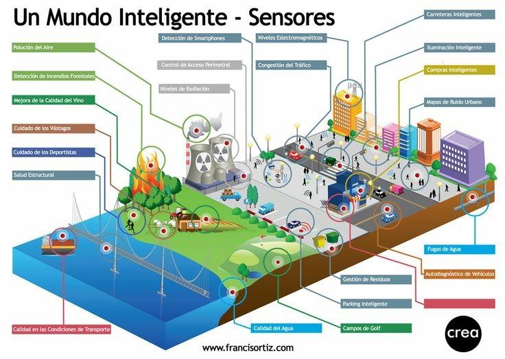 Sensores Crea Solutions