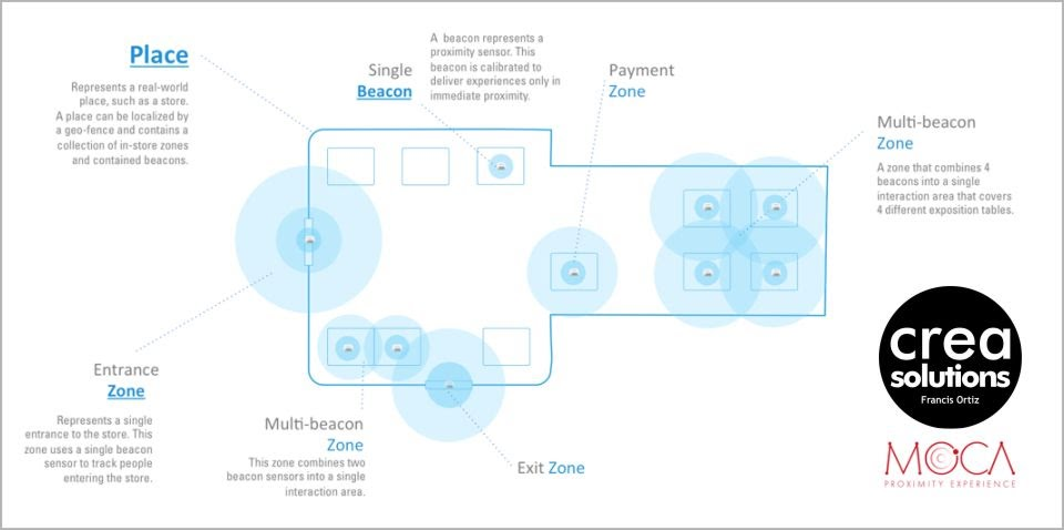 Crea Solutions ibeacons Moca Platform