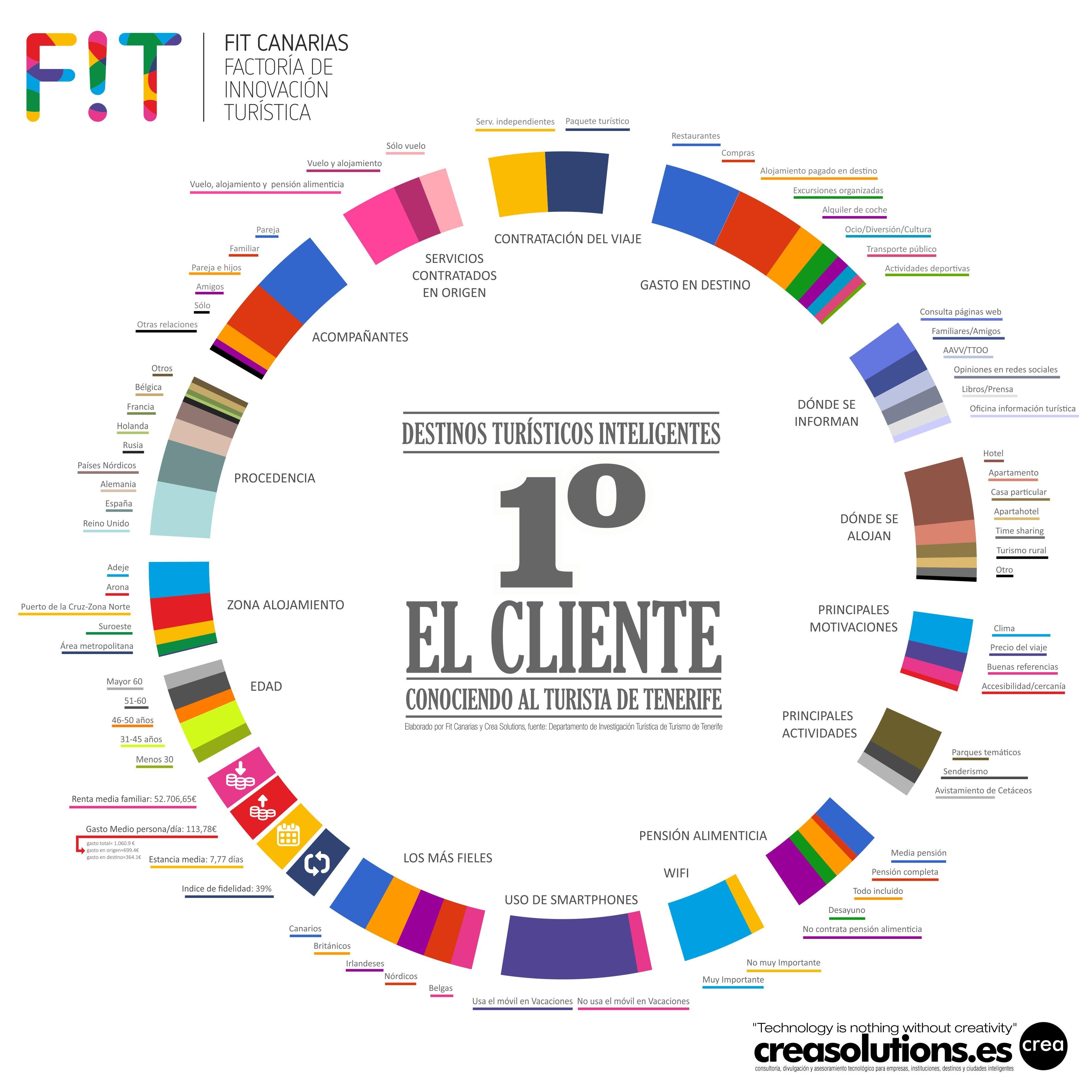 INfografía Francis Ortiz para la Factoría de Innovación de Canarias en Fi2 2015