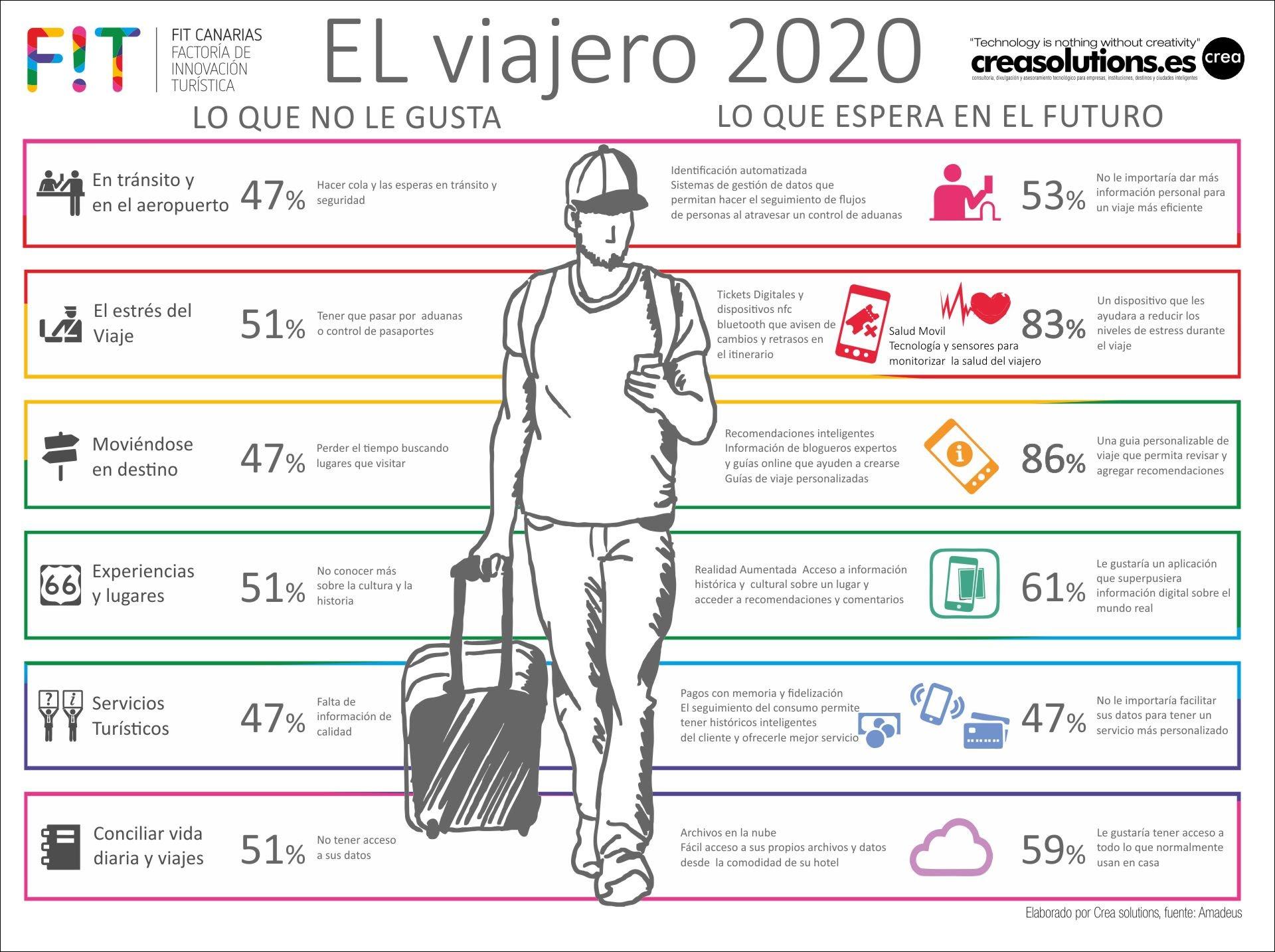 El Viajero del 2020 Versión Factoría Innovación Canarias para Fi2 2015