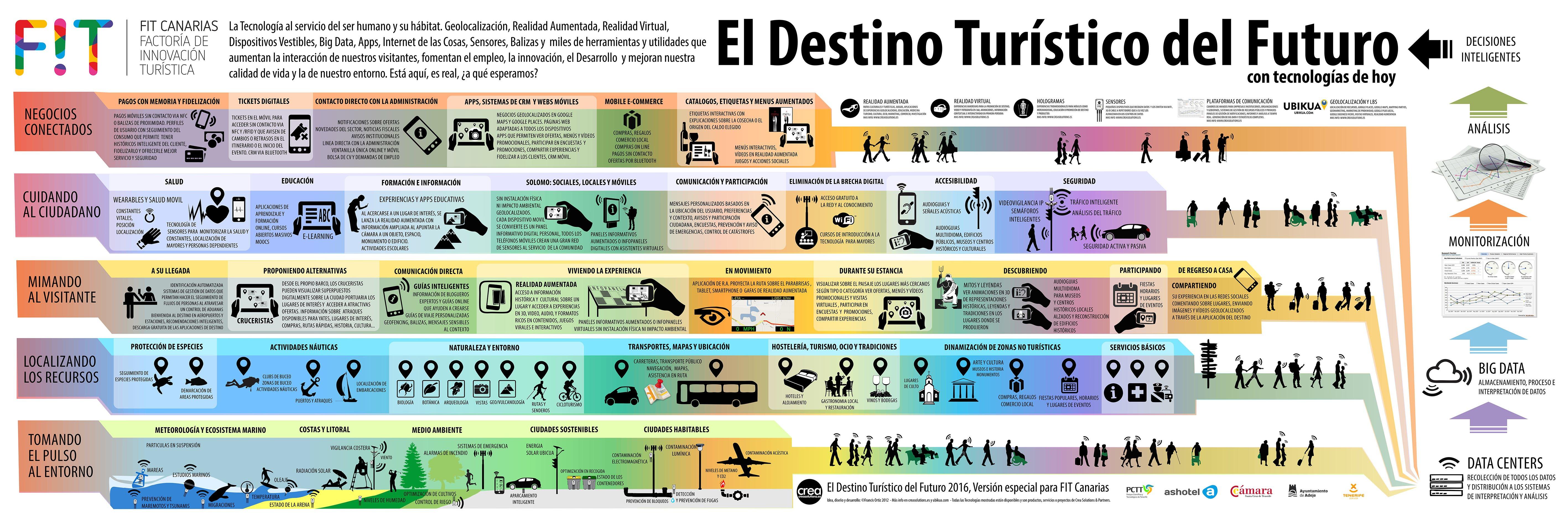 Destino Turistico del Futuro v 2016